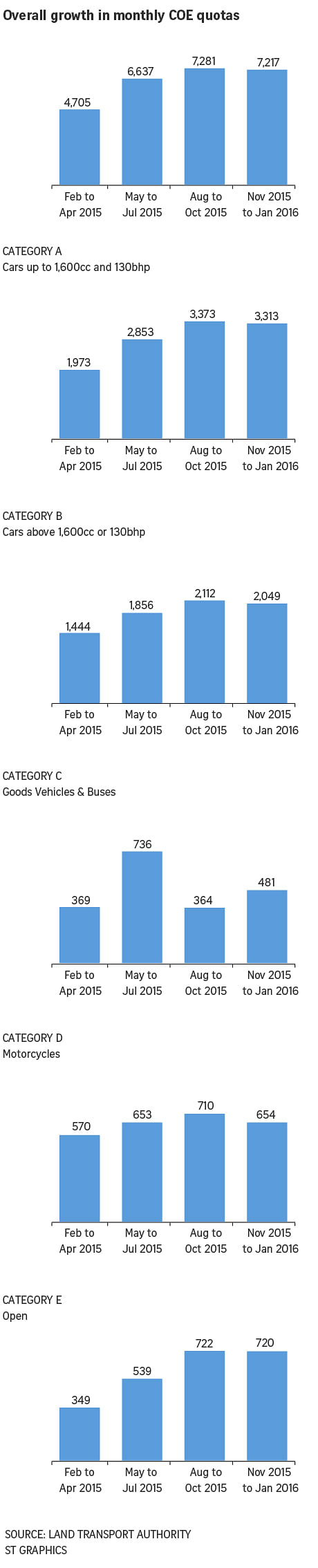 Overall growth in monthly COE quotas graphic