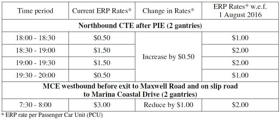 ERP gantry rates for northbound CTE to increase after LTA ...