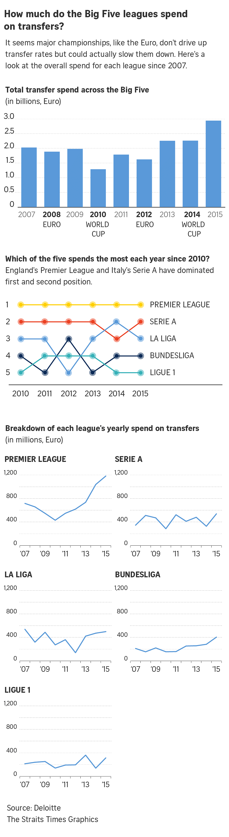 It seems major championships, like the Euro, don't drive up transfer rates but could actually slow them down. Here's a look at the overall spend for each league since 2007.