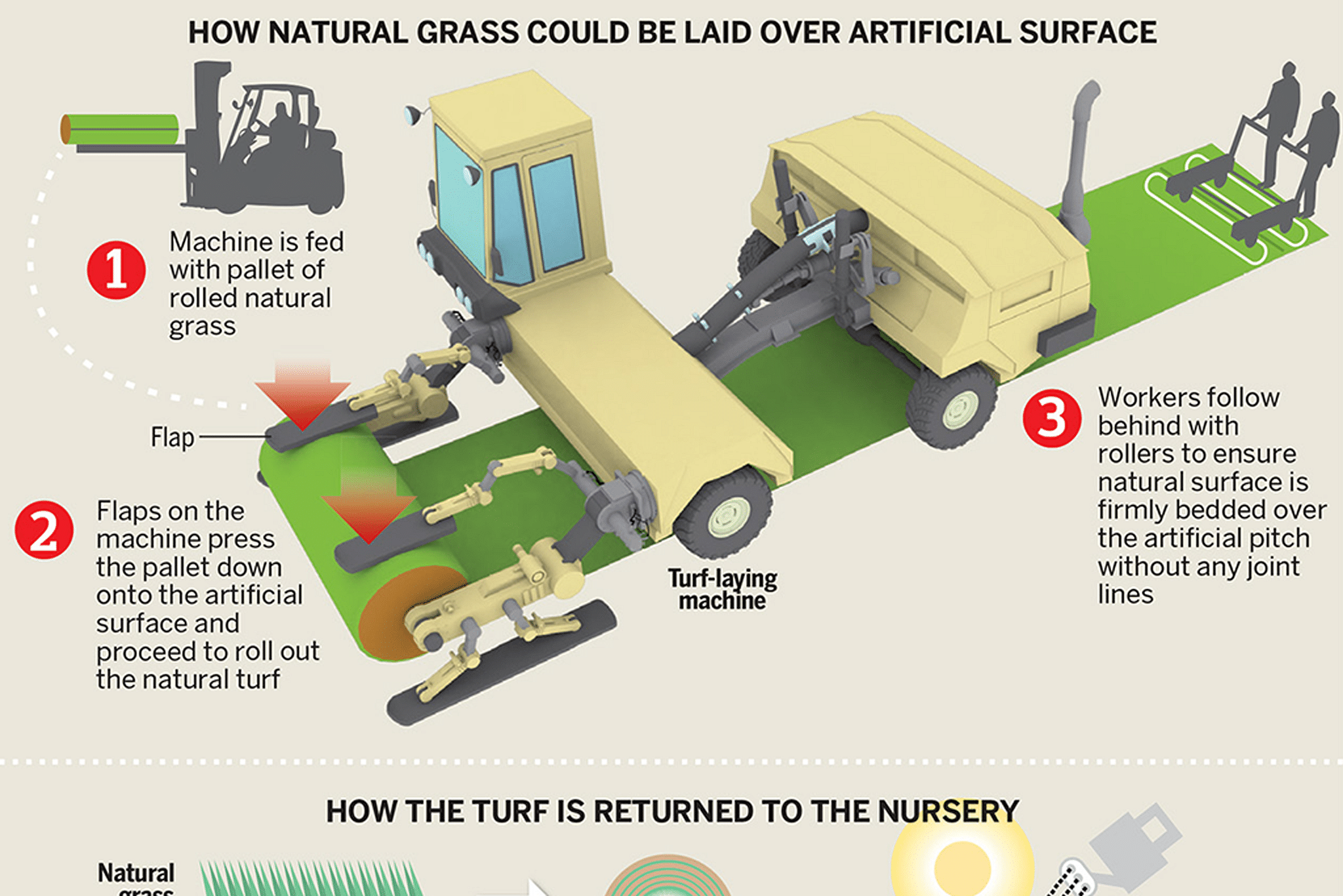 How natural grass could be laid over artificial surface