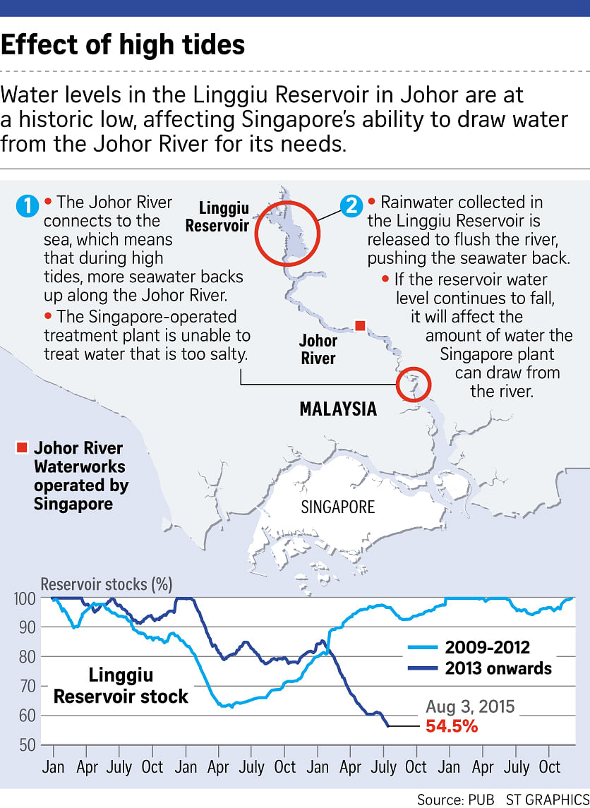 Water scarcity in singapore an overview