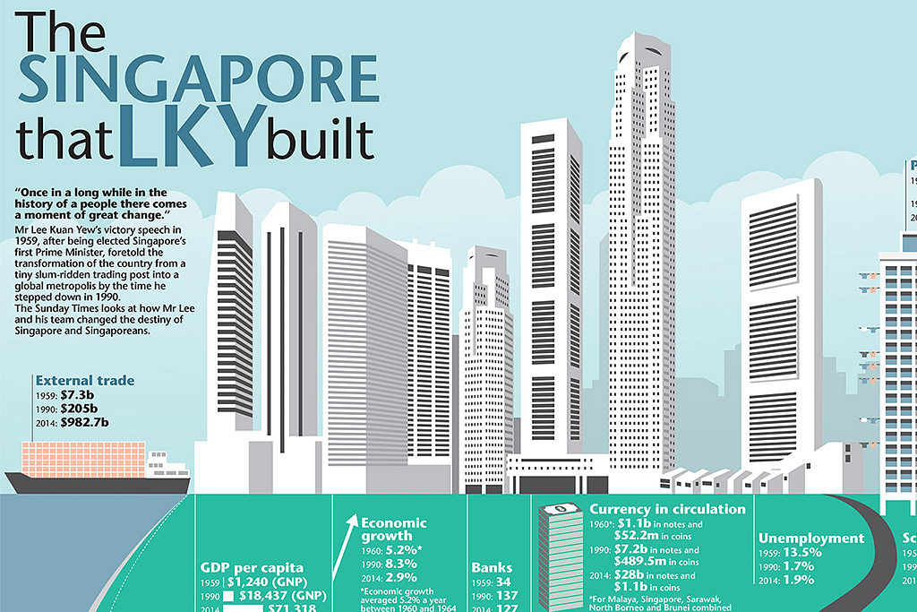 The Singapore that Lee Kuan Yew built