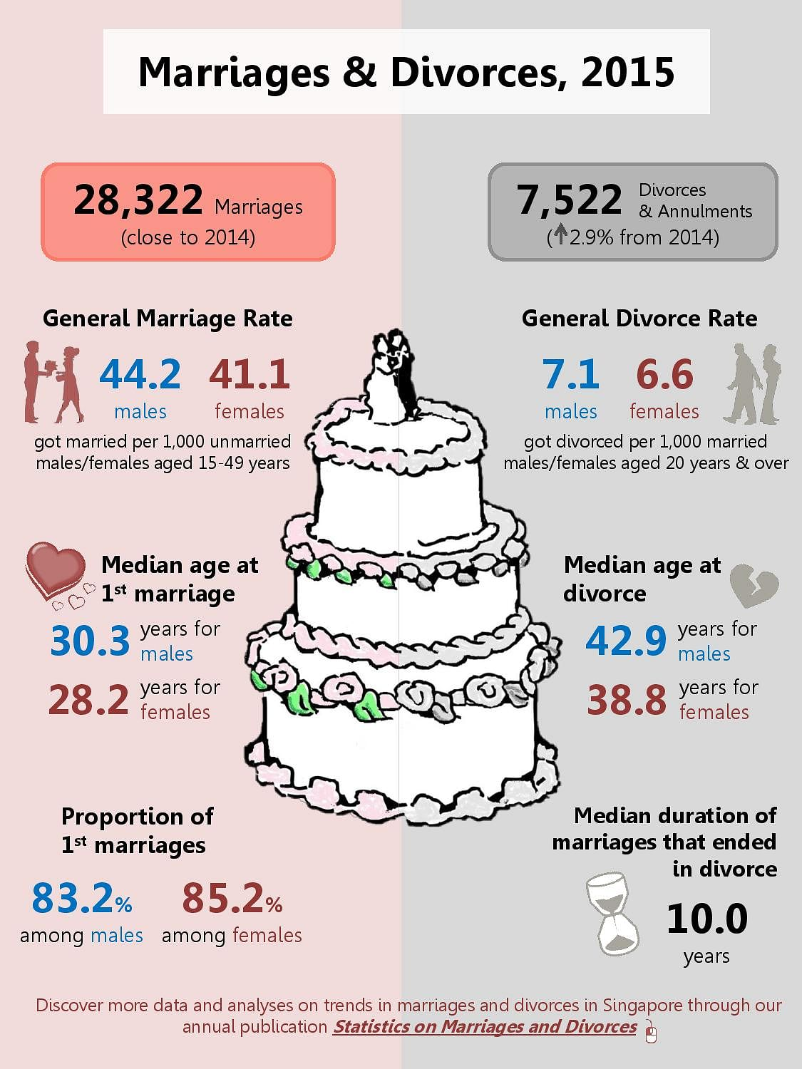 the increasing number of divorces in the united states The number of divorces in 2013 was highest  the number of divorces in england and wales decreased by 29% to  booms busts and divorce in the united states.