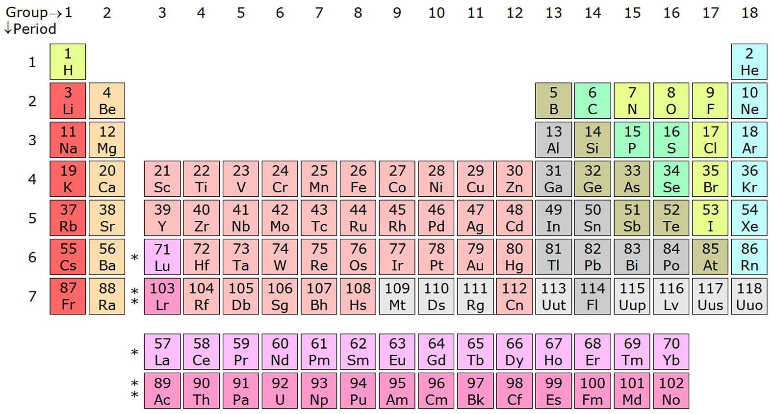 Four New Elements Added To Periodic Table 5 Things About The