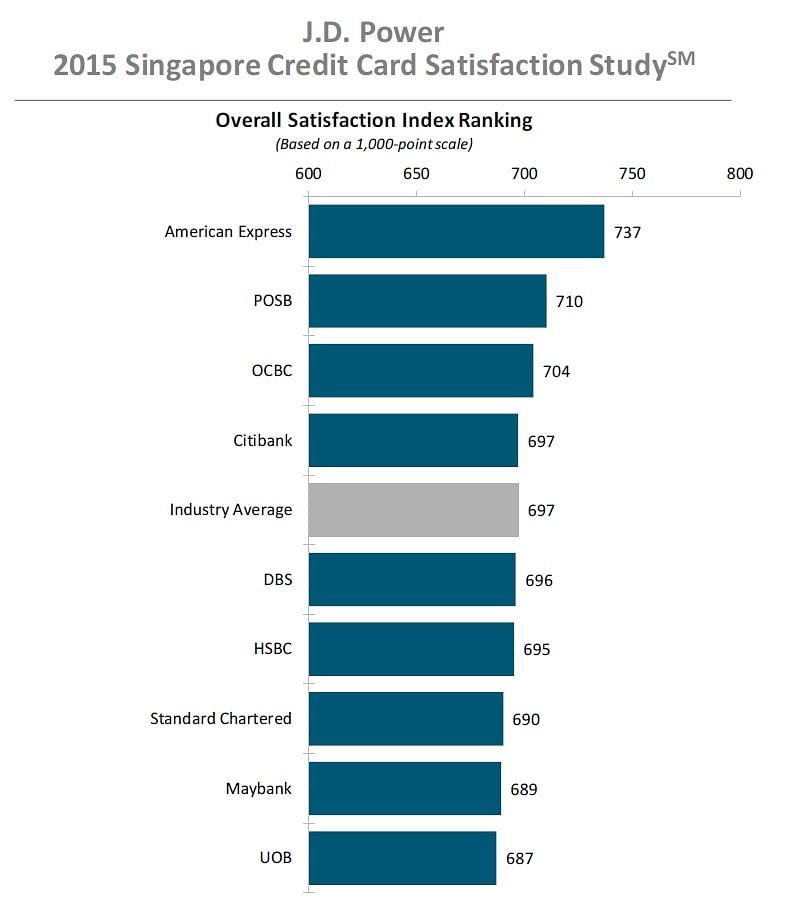 which singapore credit card issuer has the most satisfied