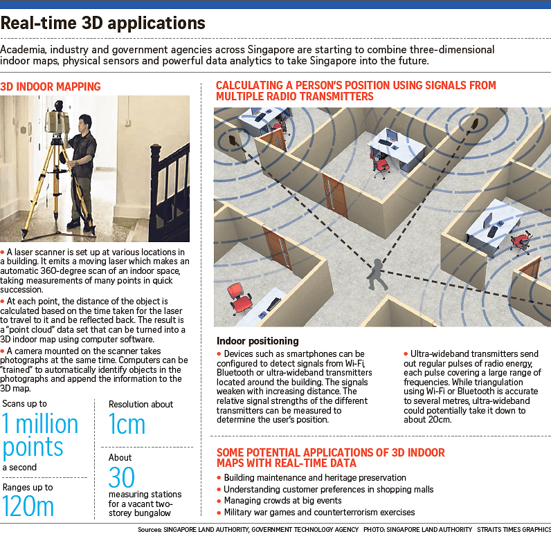 Singapore Government adopting indoor 3D mapping: How 3D mapping