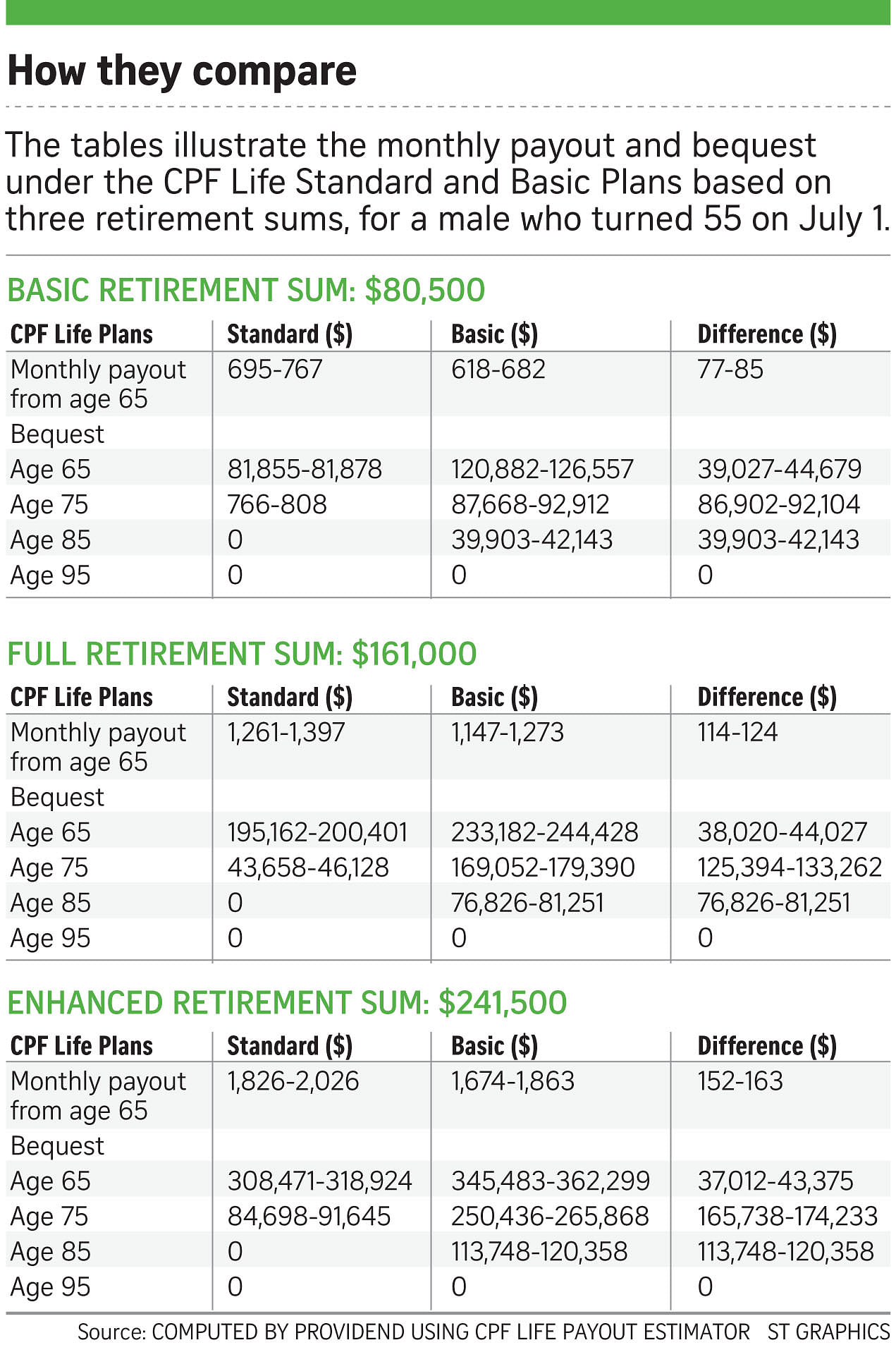 Best pension payout options