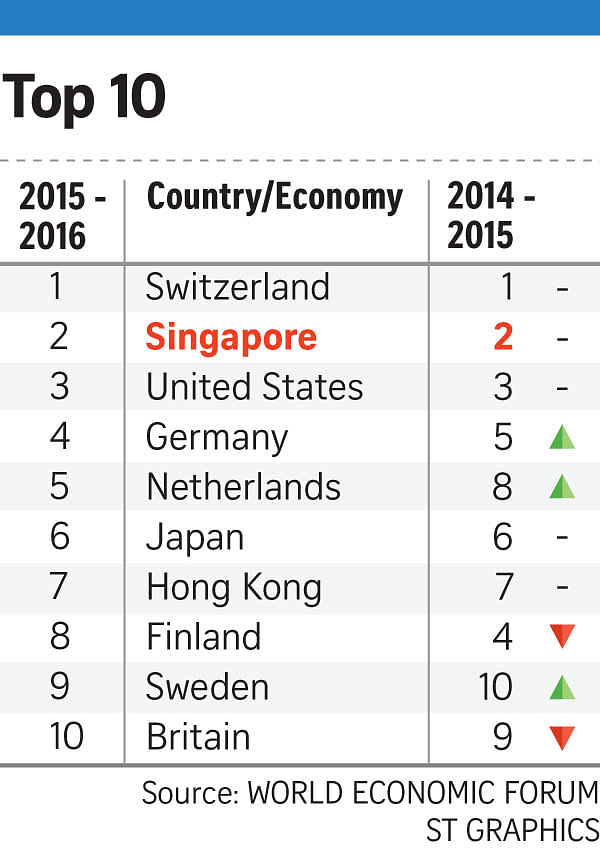 singapore s economic competitiveness Imd world competitiveness rankings 2018 results  competitiveness is both a tool and an objective of economic policy  singapore, the netherlands and .