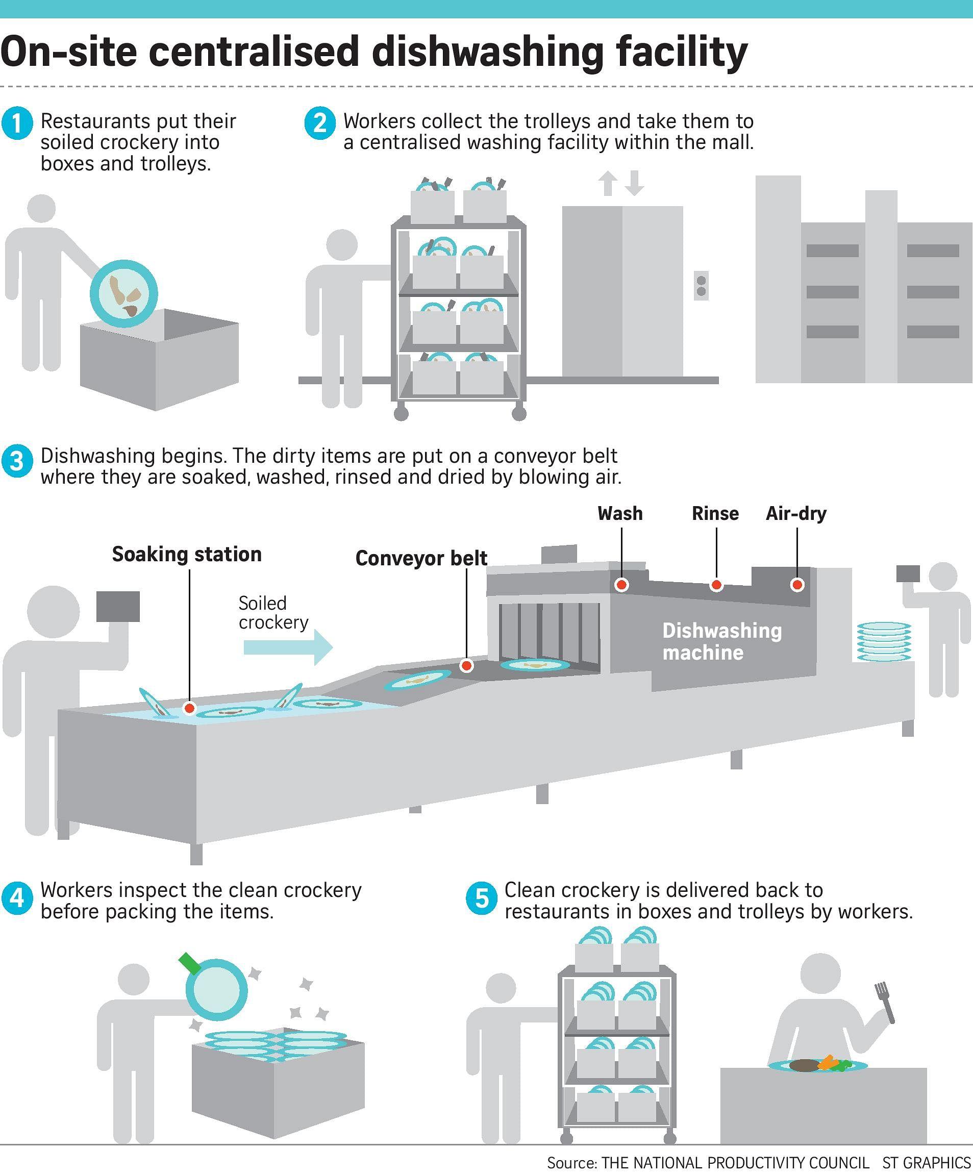 Centralised dishwashing singapore