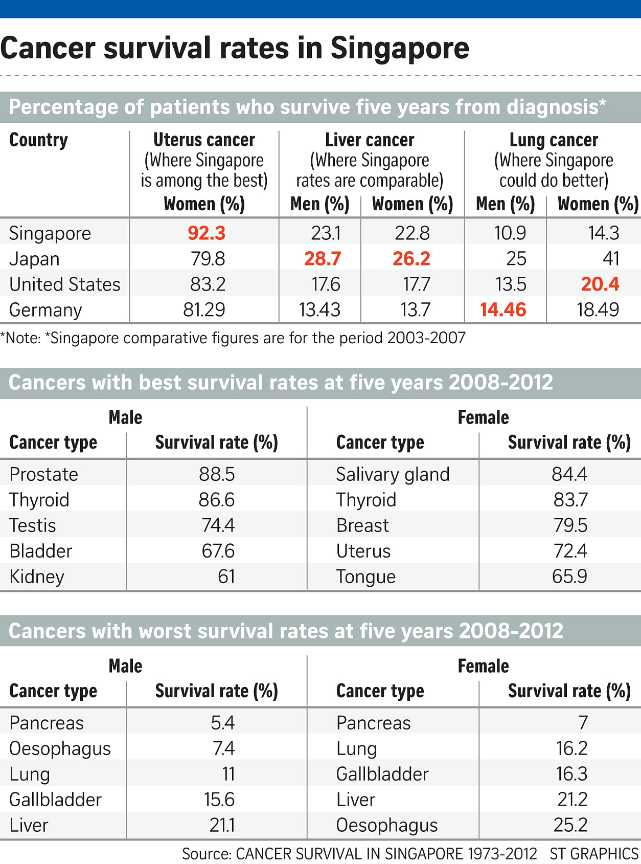 Breast cancer survivial rate will