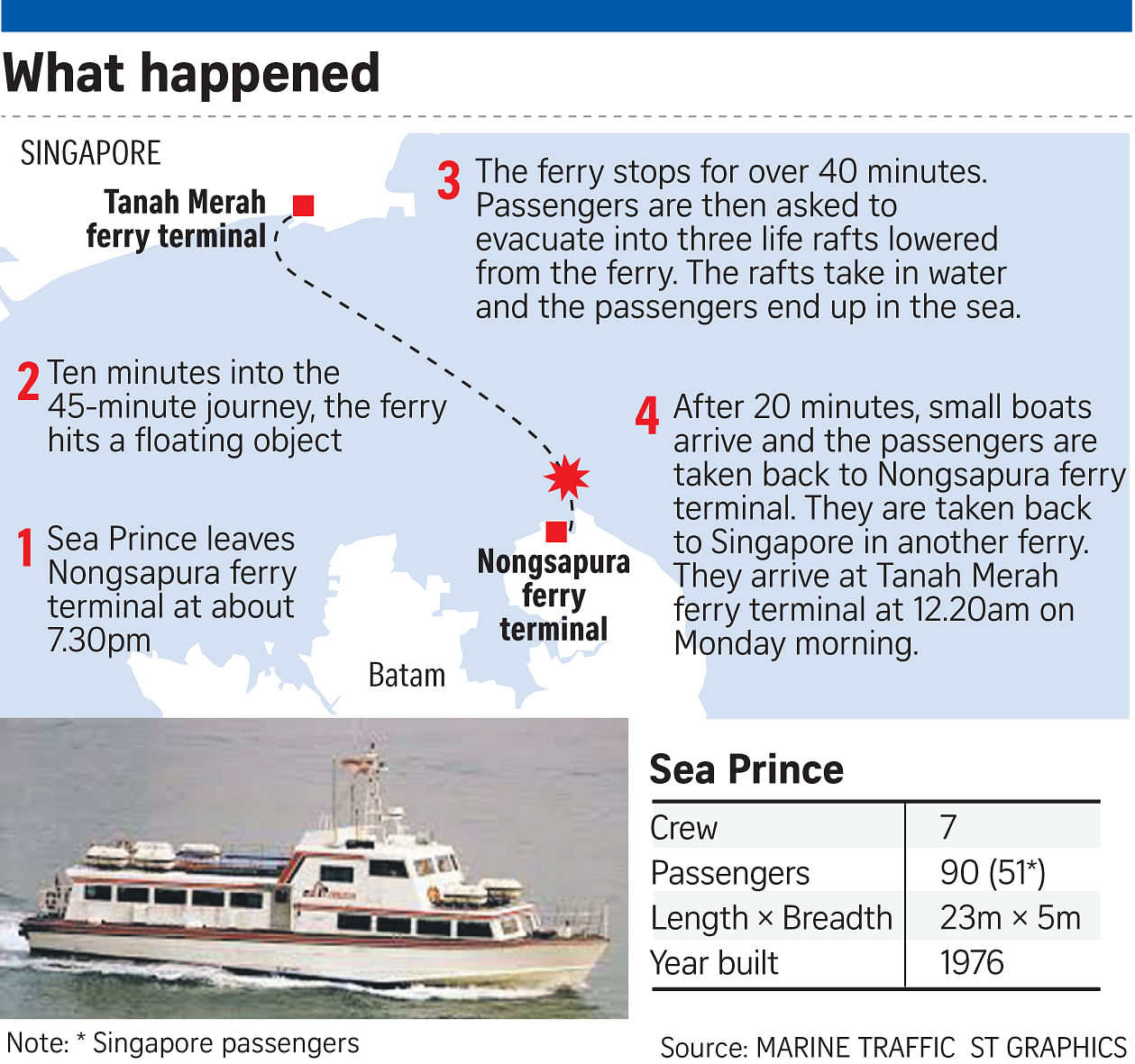batam ferry accident  ferry hits floating object during journey to      rh   straitstimes com