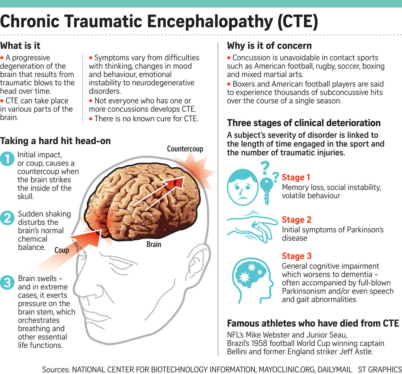 How Cte Chronic Traumatic >> Dangers Of Head Trauma In Sport Still Not Hitting Home