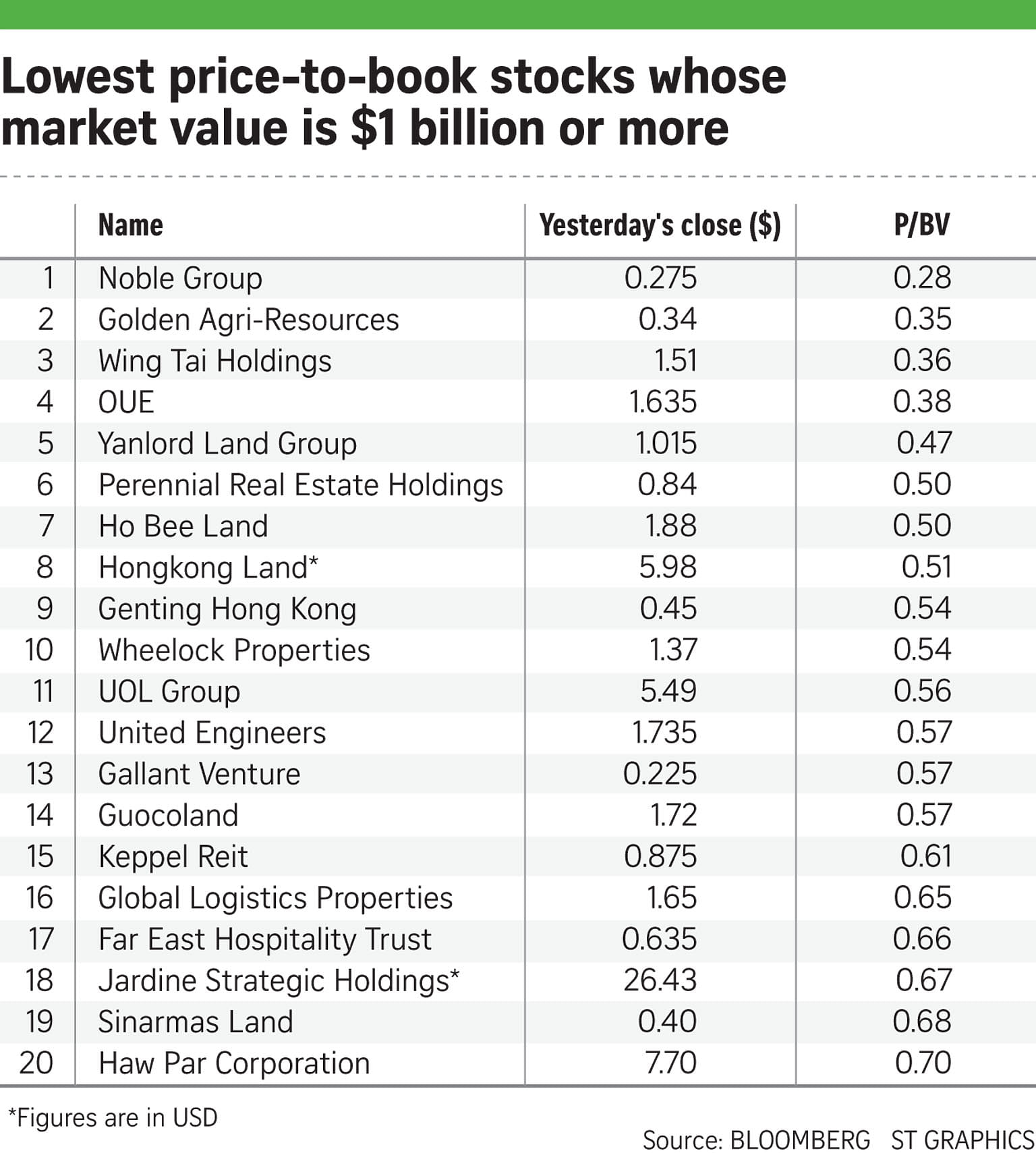 Out Of The 50 Mid To Largecappanies Considered To Be Undervalued By  This Measure, Over Twothirds Of Them Are In The Property Sector   Developers Or