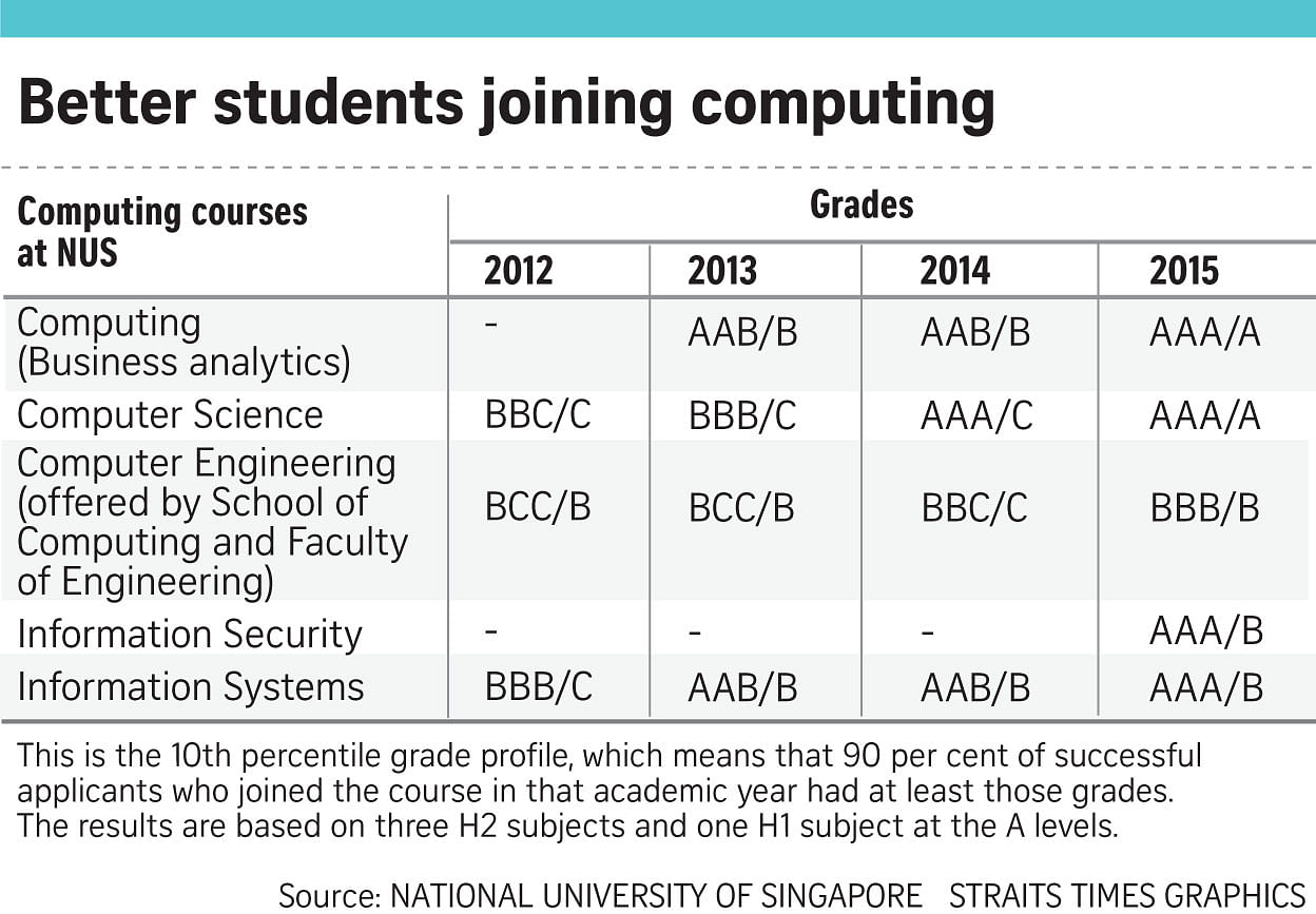 NUS computing courses on par with law, medicine and business