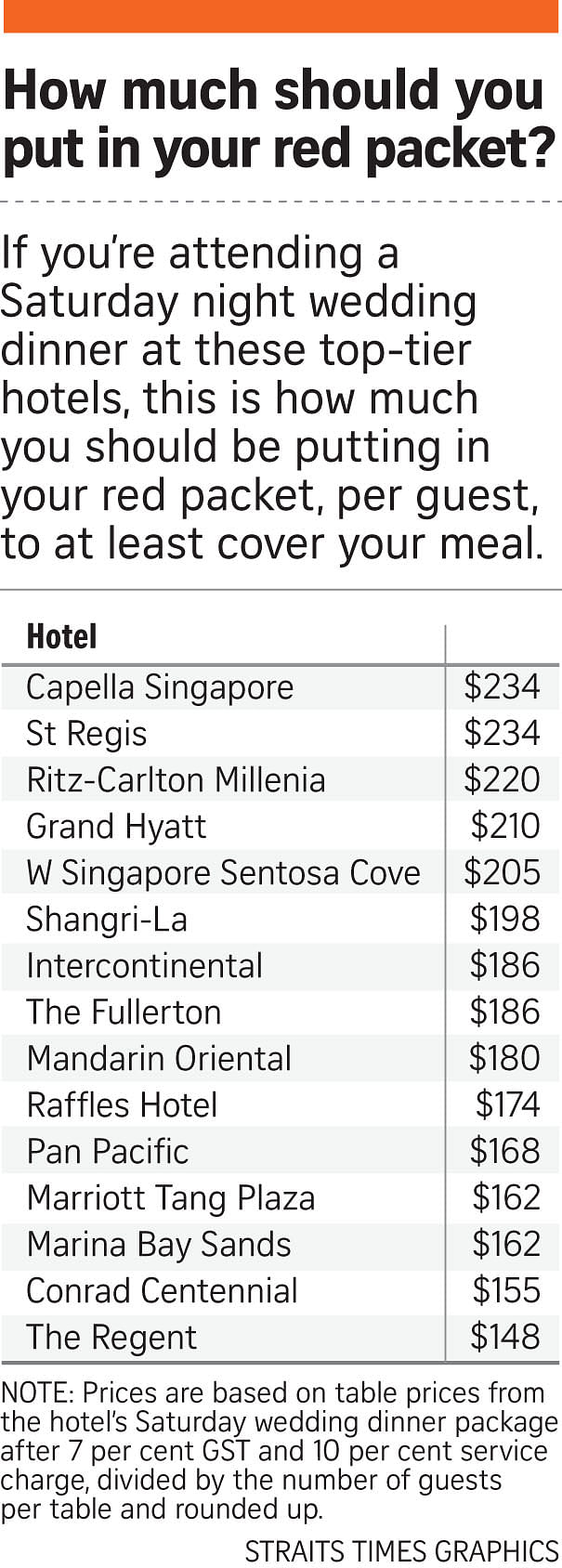 Prices At Top Hotels Near 2 000 Per Table Before Ta Extras Rates Rising 5 10 Yearly