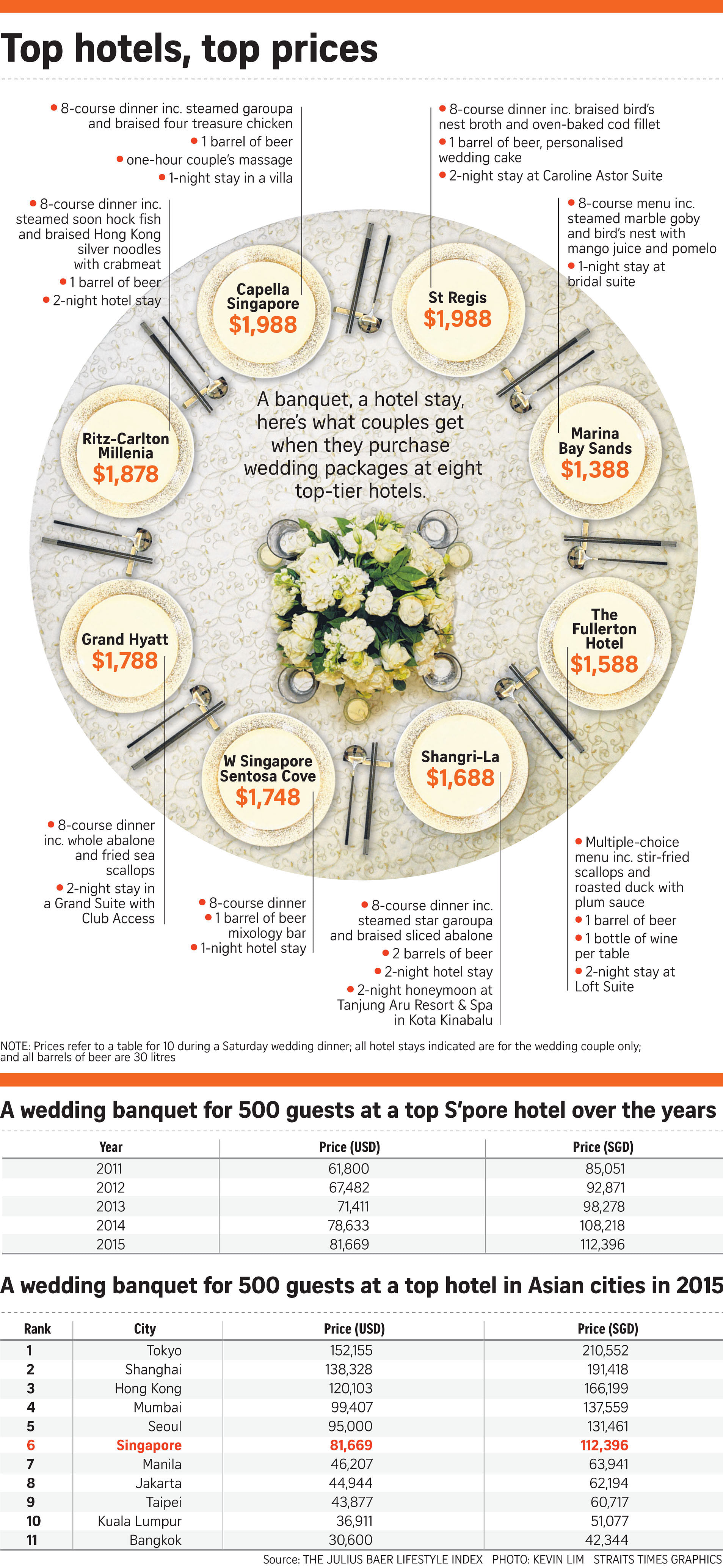 Cost Of A Wedding | Price Of Wedding Tables Hits New High Singapore News Top Stories