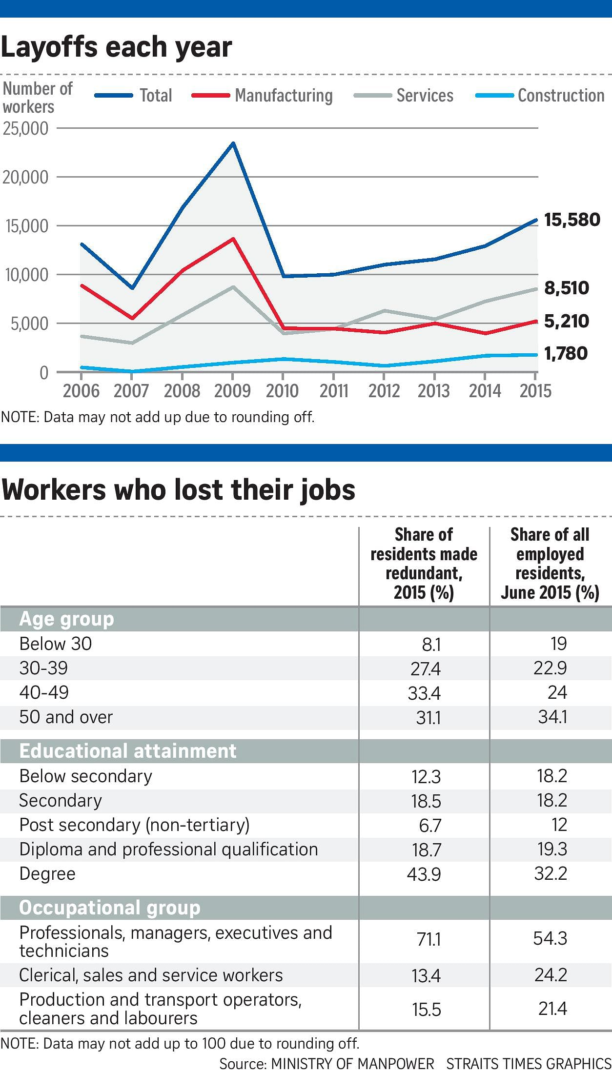 high skilled workers make up bulk of lay offs in manpower group also less likely to be in new jobs in 6 months along older workers and degree holders