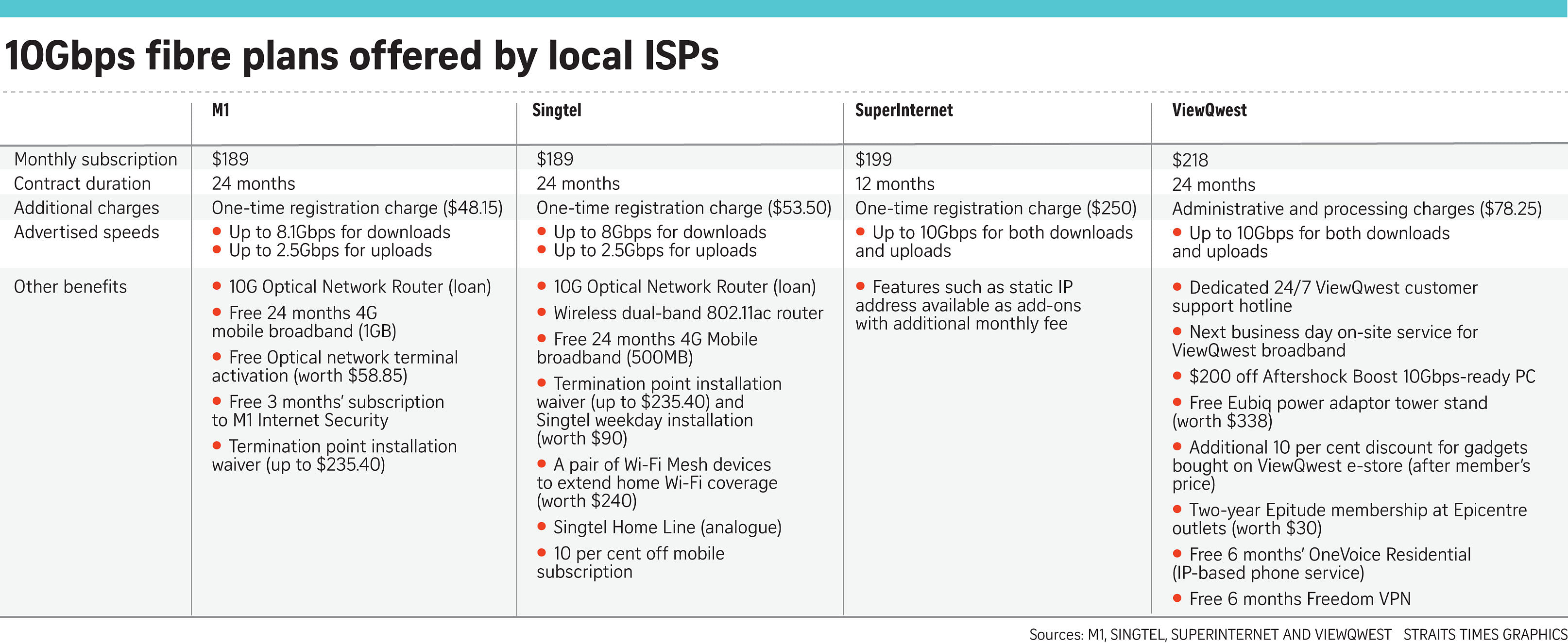 nice starhub home broadband plan. Given the prohibitive cost and its niche applications  Mr Teo expects 10Gbps fibre to be some way off reaching mainstream adoption Still early days for Tech News Top Stories The