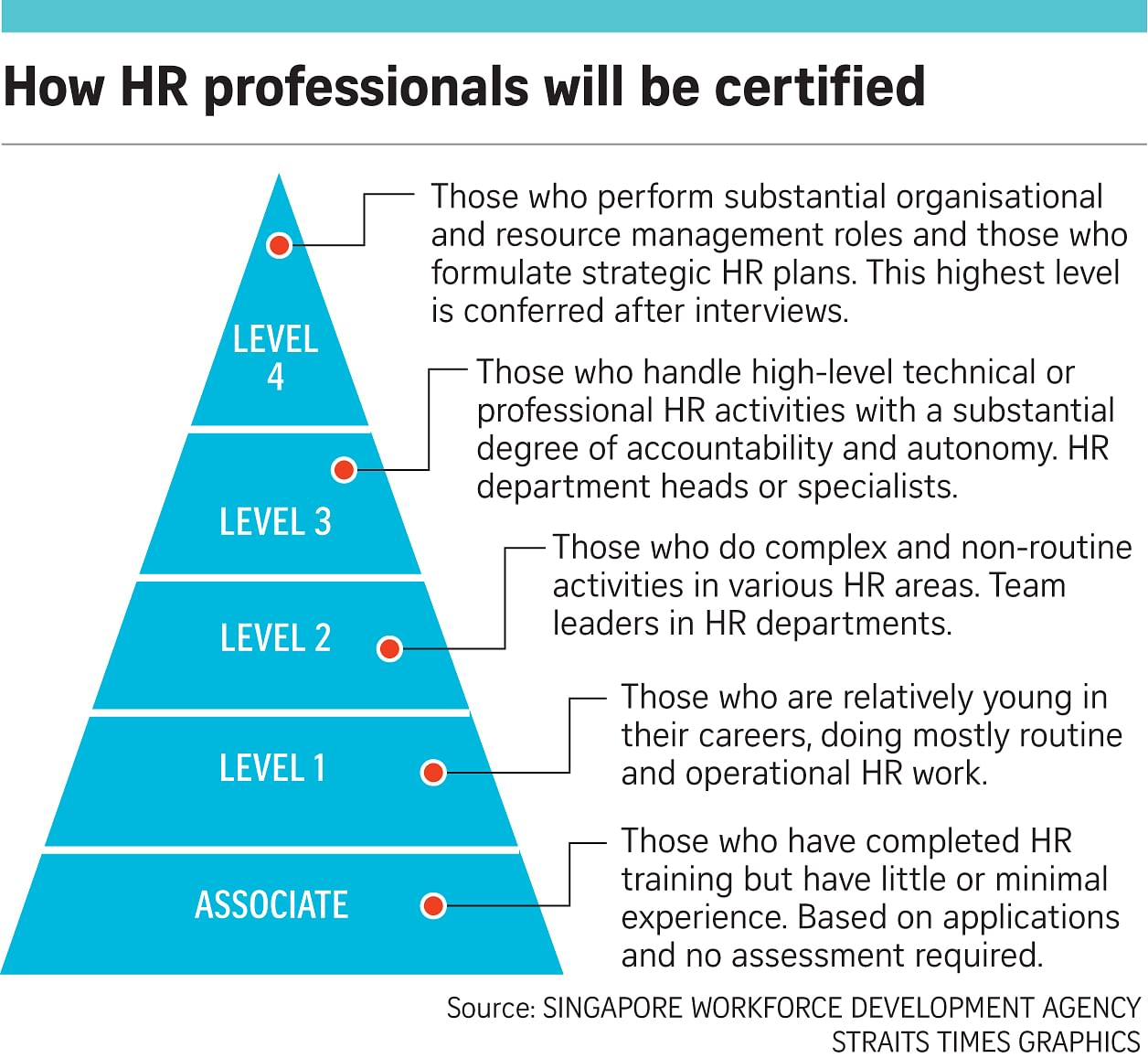move to certify hr professionals skill levels singapore news move to certify hr professionals skill levels