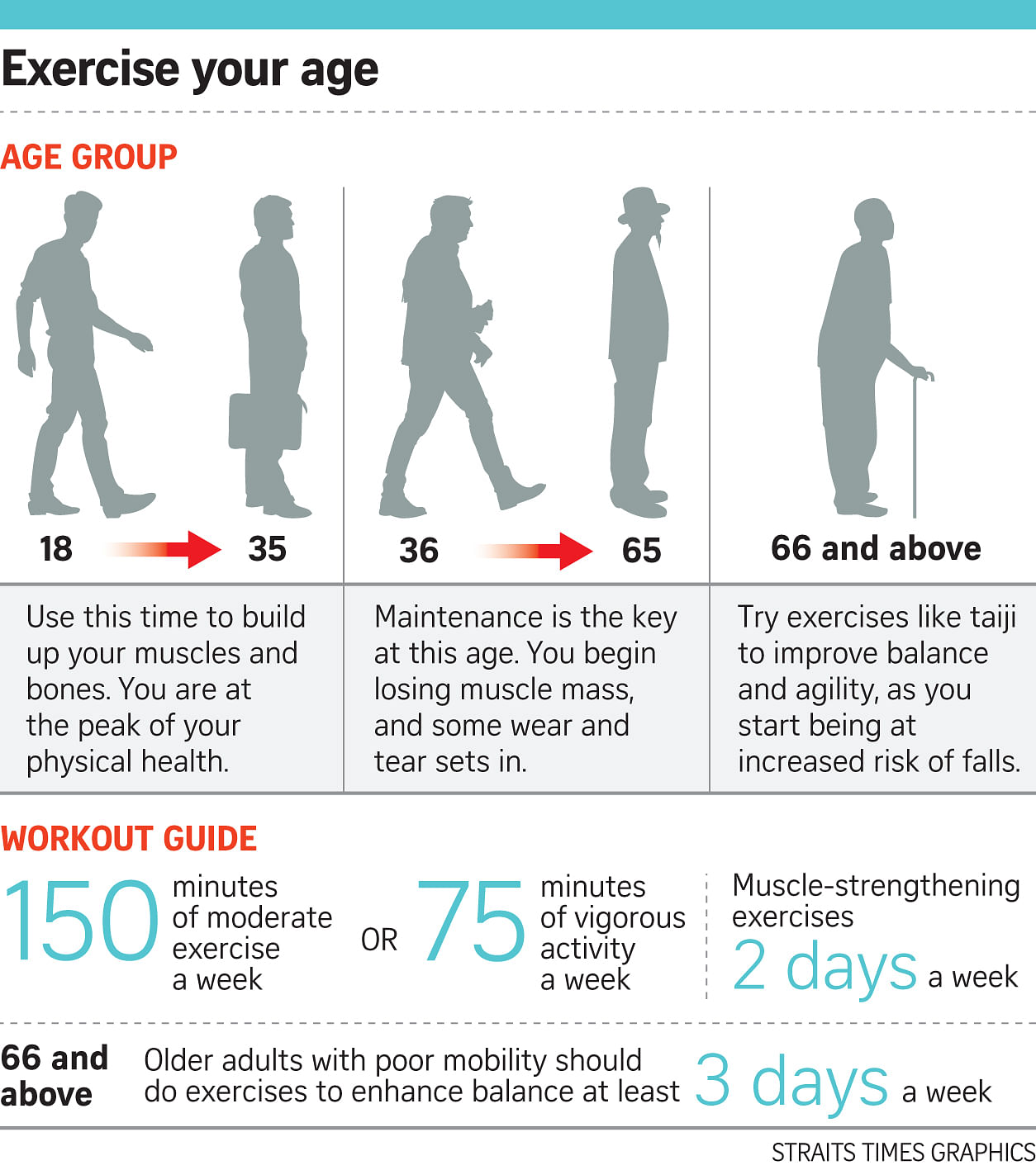 Tailor your exercise to fit your age, Lifestyle News & Top ...