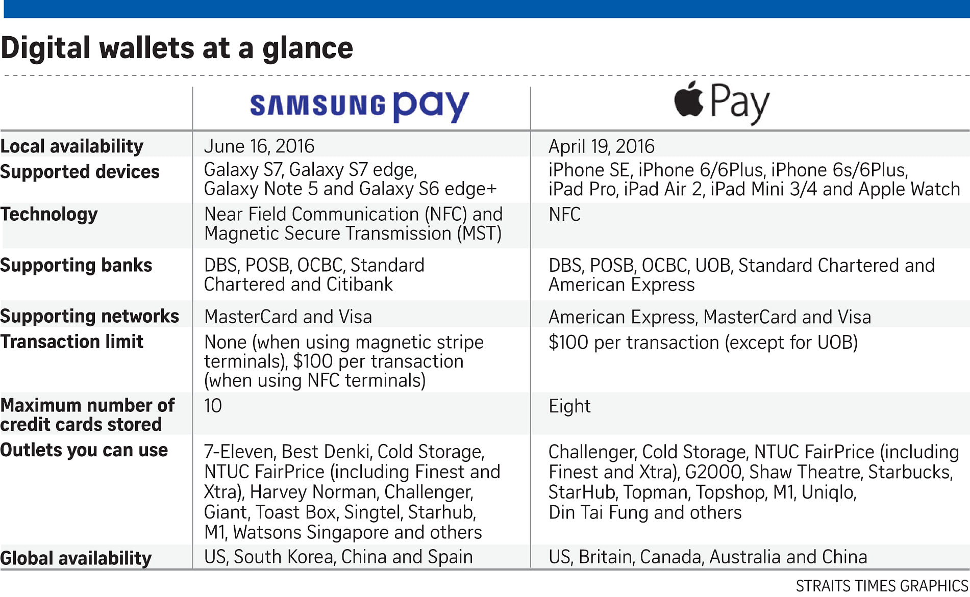 June 16 roll-out for Samsung Pay in S'pore, Tech News & Top Stories