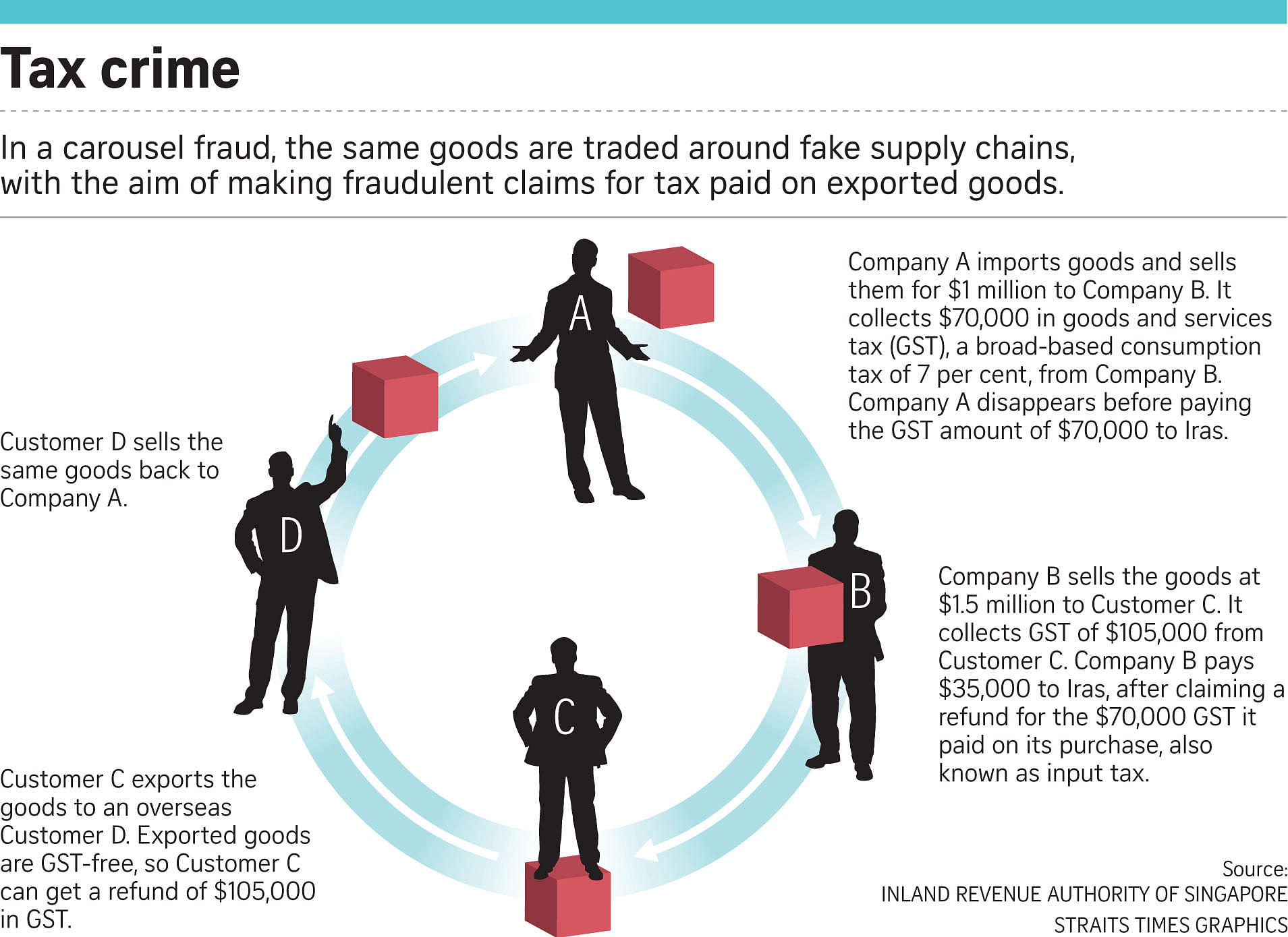 43 being probed for suspected GST fraud, Courts & Crime News & Top