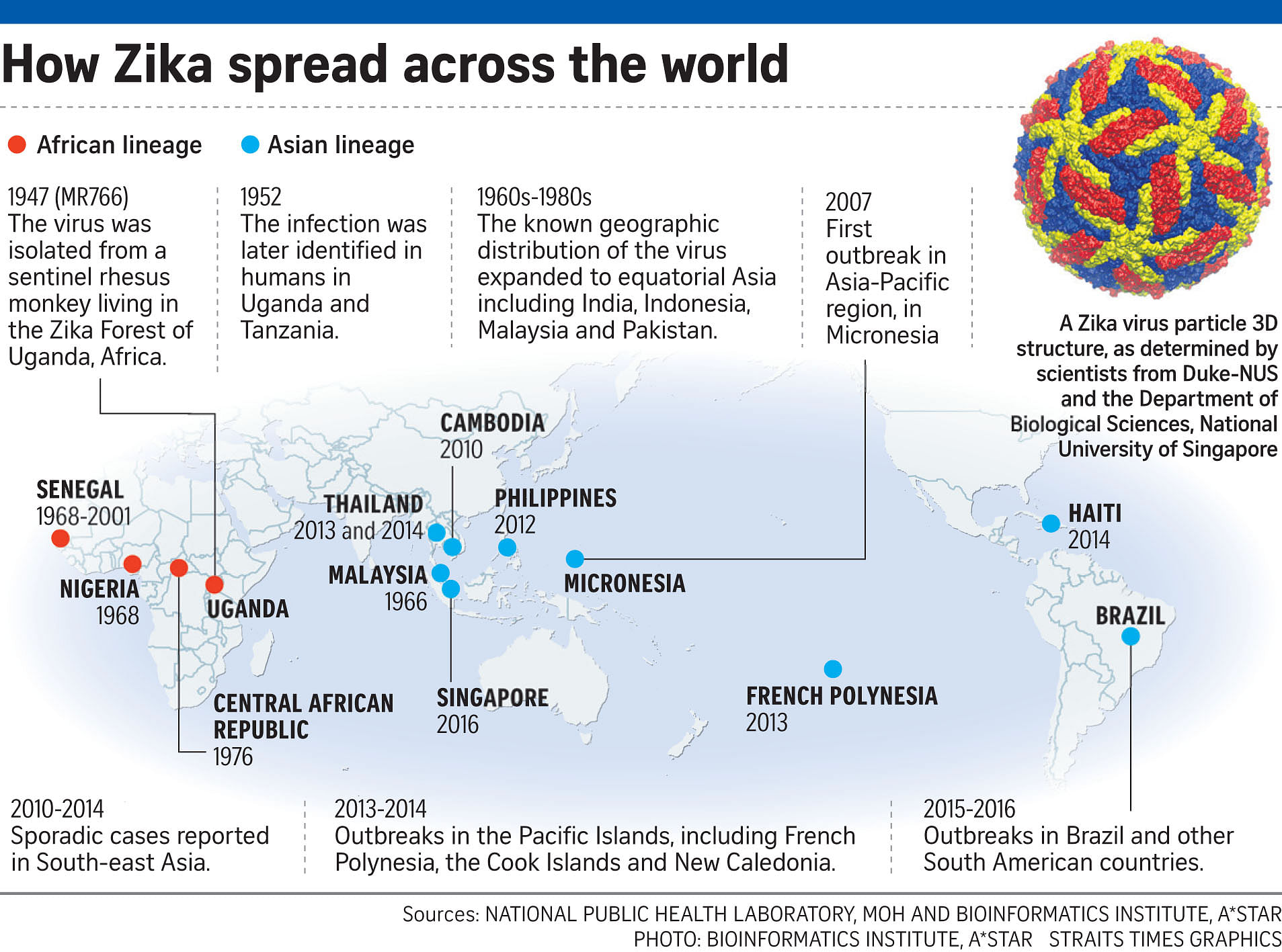 Zika virus in two Singapore cases not from South America