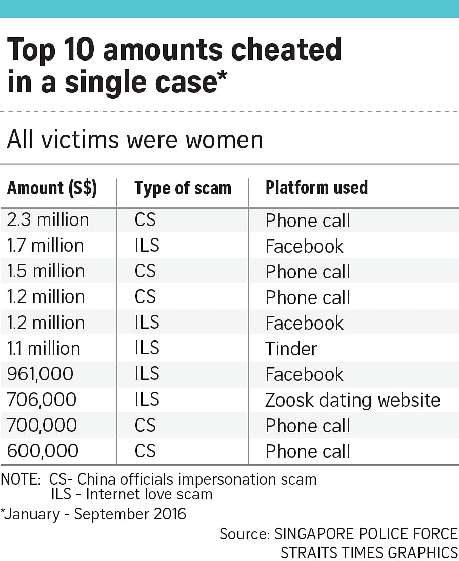 dating scams in china