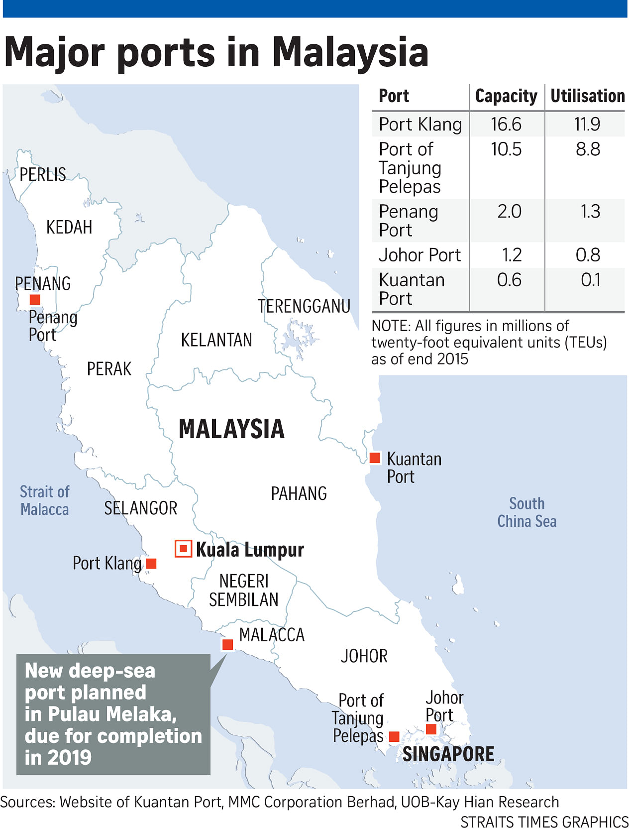 Malacca harbour plan raises questions about chinas strategic aims malacca harbour plan raises questions about chinas strategic aims gumiabroncs Choice Image