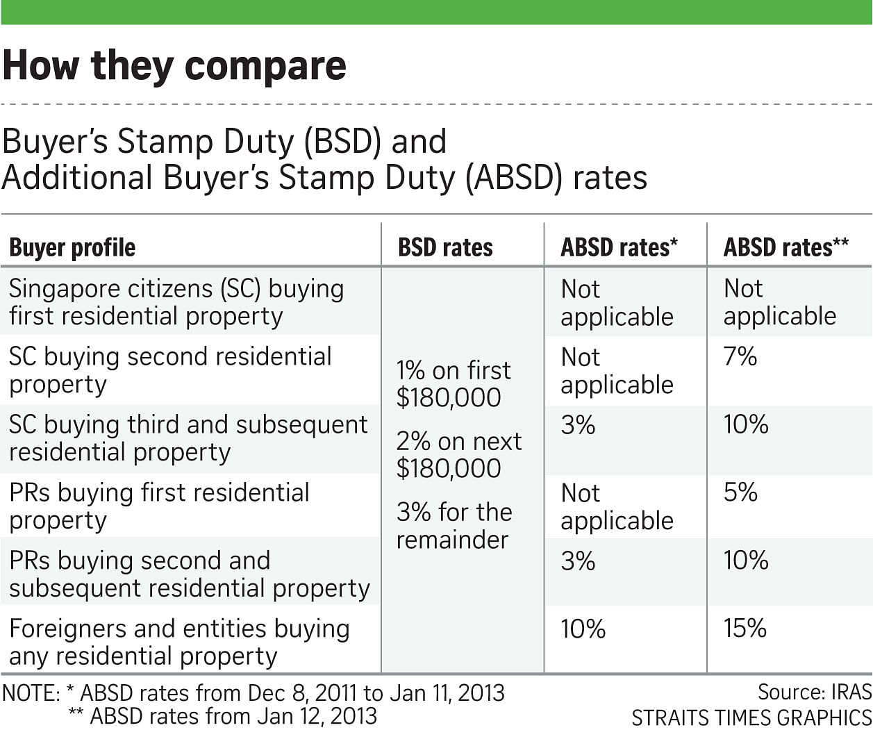 Paying Stamp Duty On Property Not As Easy As 1 2 3 Business News