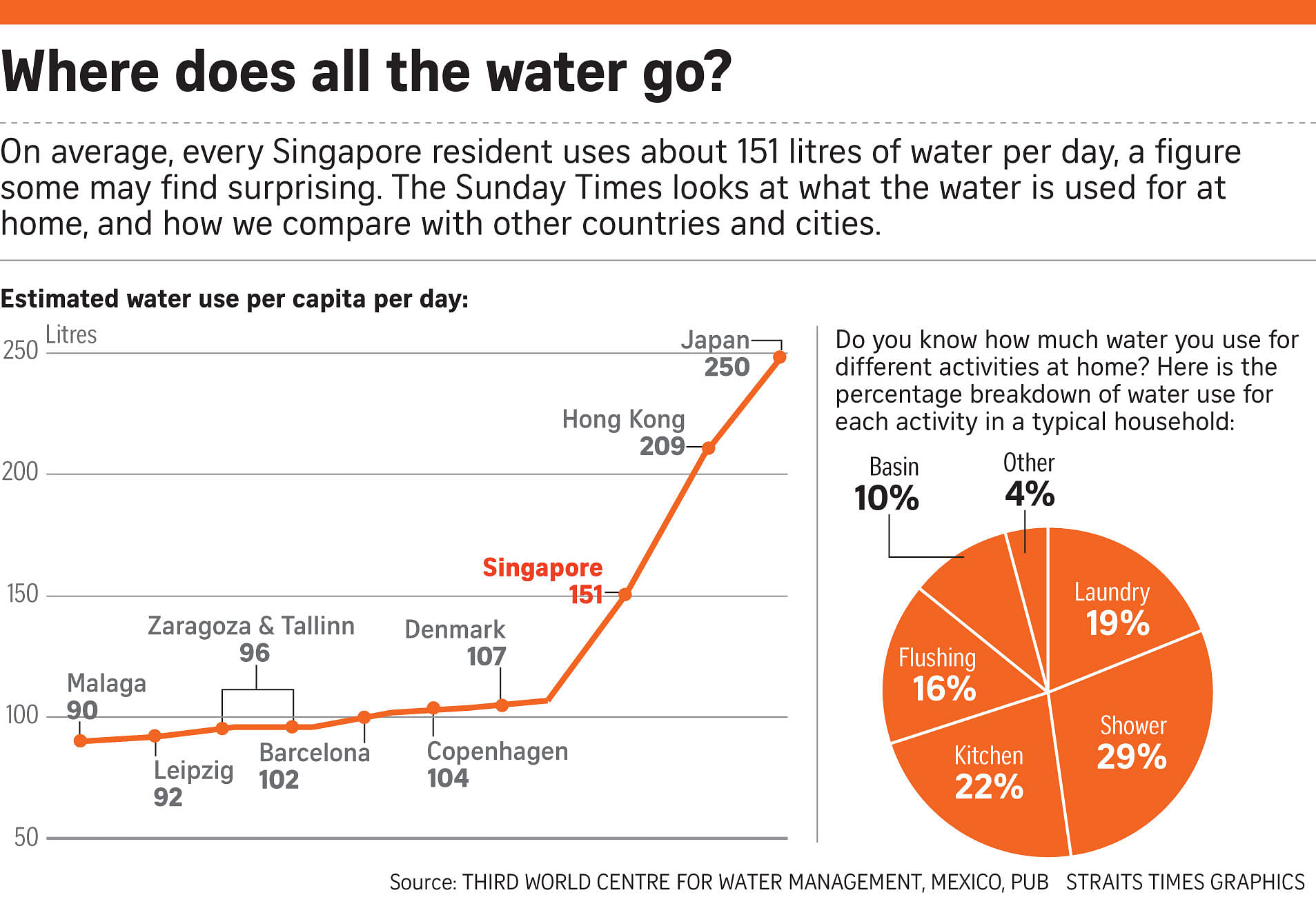 Top Water Guzzler Showering Singapore News Top Stories The Straits Times