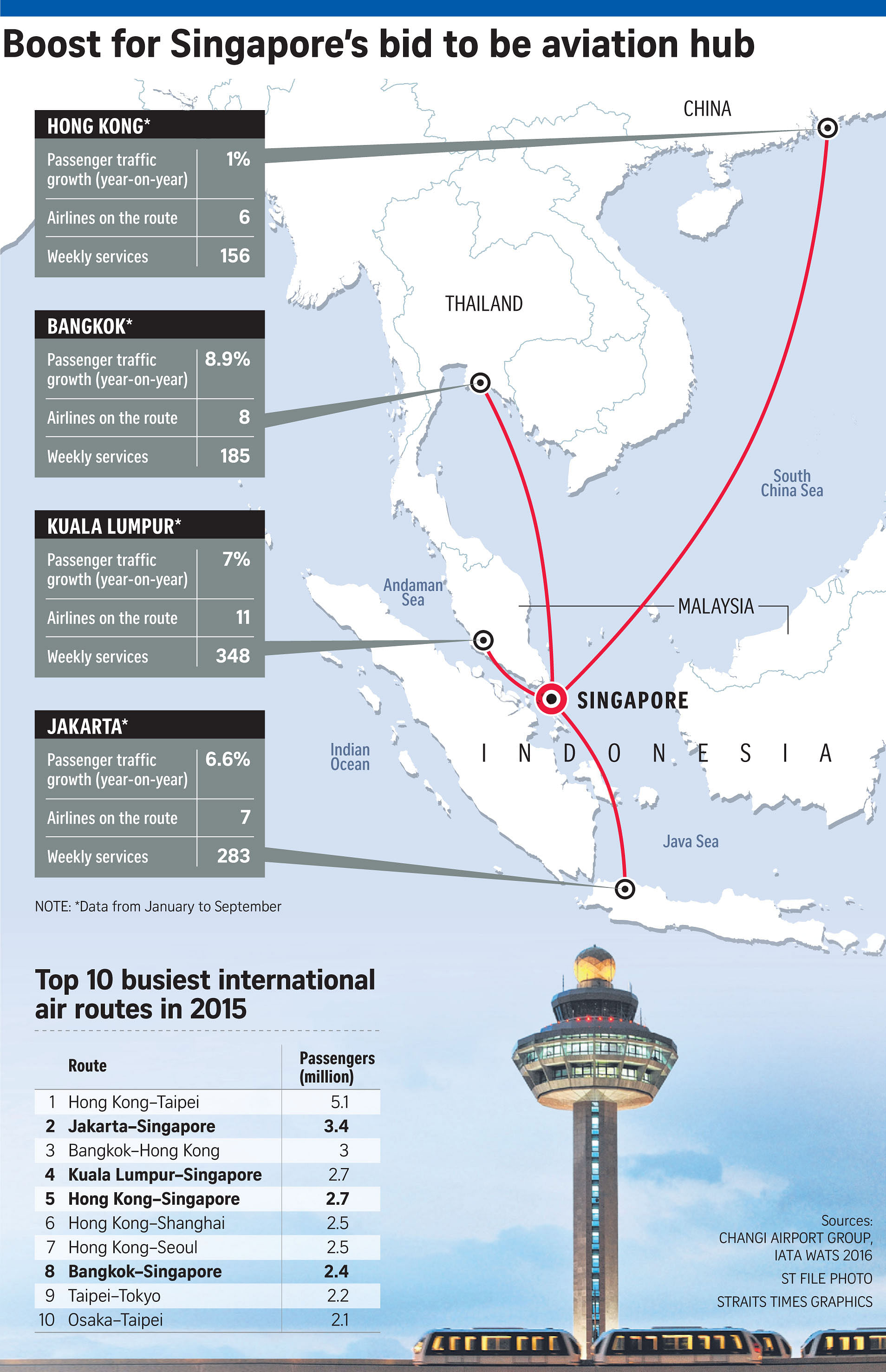 News Clips: Aviation Hub - Singapore on 4 of 10 busiest routes. But...