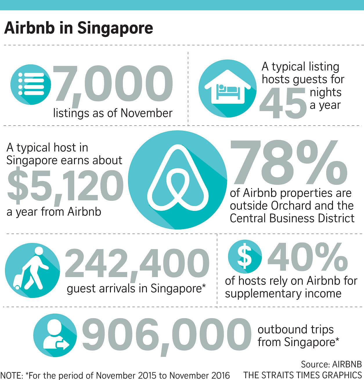 Average Singapore Airbnb host 'makes about $5,000 a year', Housing