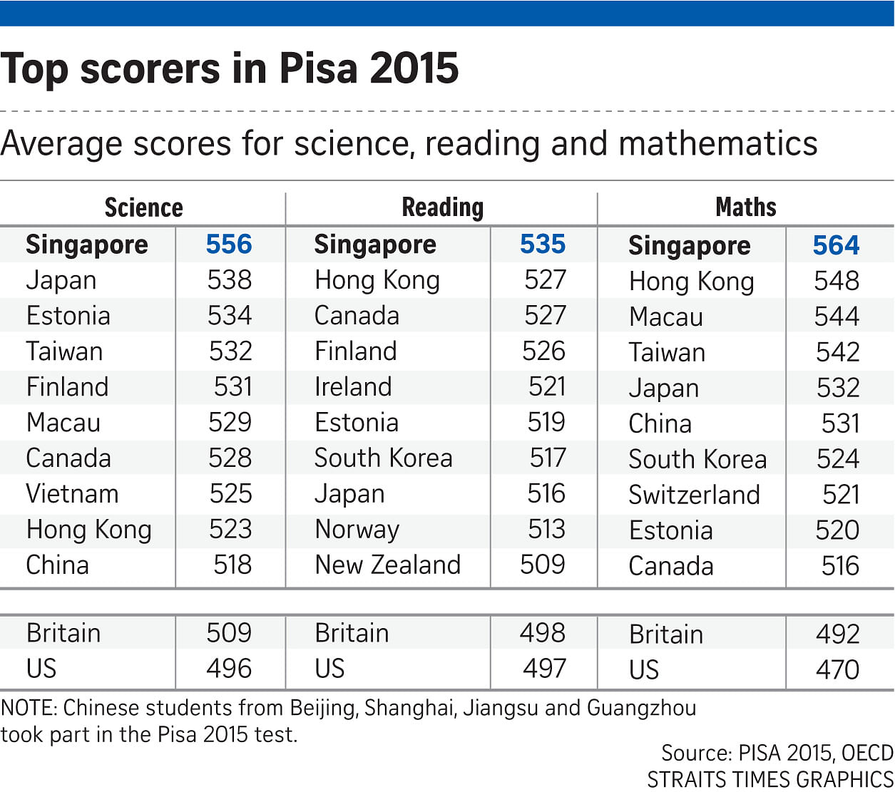 Singapore topped the PISA 2015 charts.
