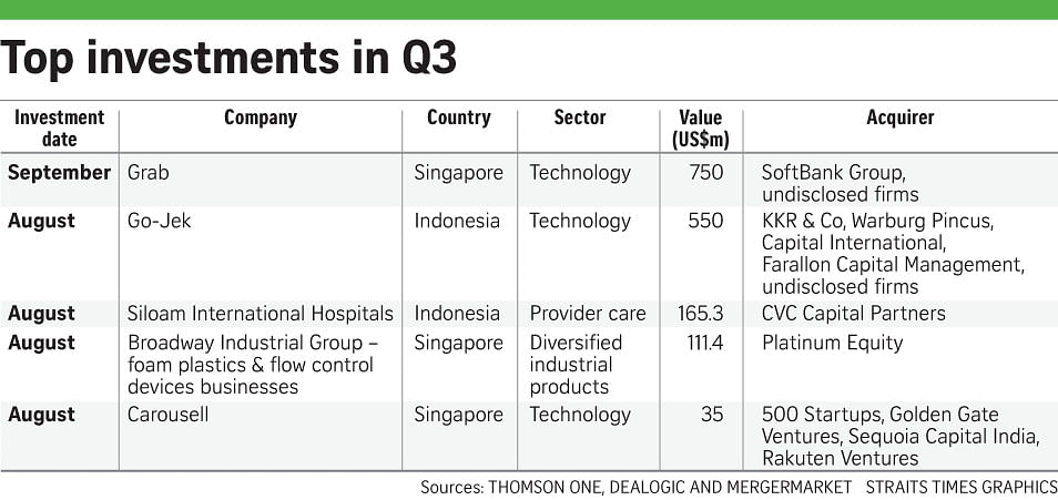 Private equity deals in the region up in Q3, Companies