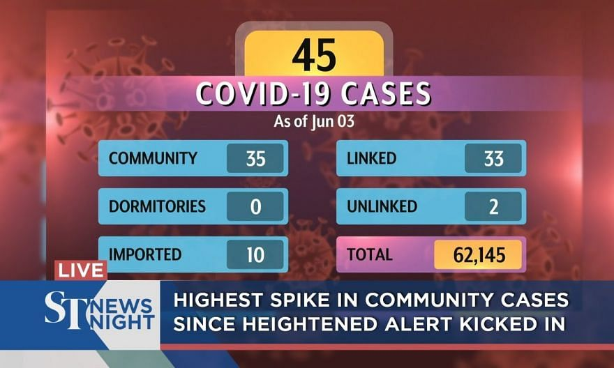Highest spike in community cases since Heightened Alert kicked in | ST NEWS NIGHT