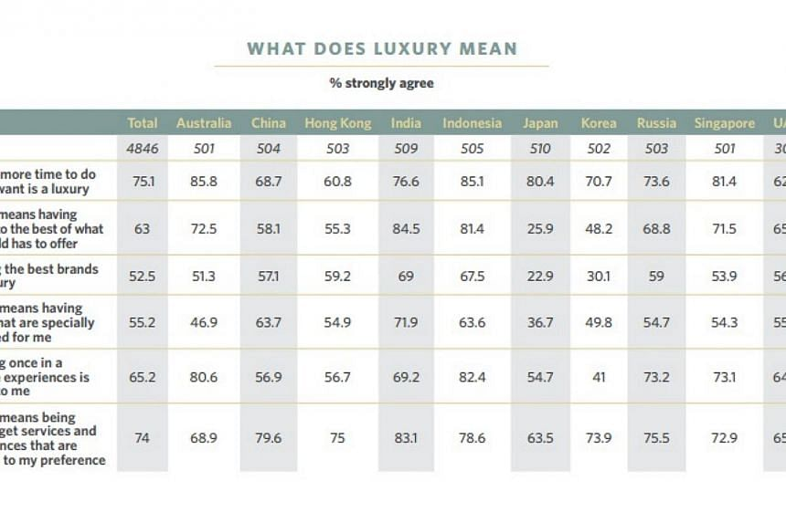 Some 81 per cent of the 500 consumers surveyed in Singapore associated luxury with having spare time to do what they wanted, compared to a regional average of 75 per cent. In comparison, 54 per cent said that luxury to them meant owning the best bran