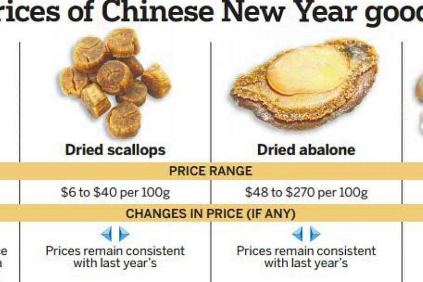 With less than three weeks to Chinese New Year, consumers are having to pay up to a third more than last year for certain festive goodies. -- With less than three weeks to Chinese New Year, consumers are having to pay up to a third more than las