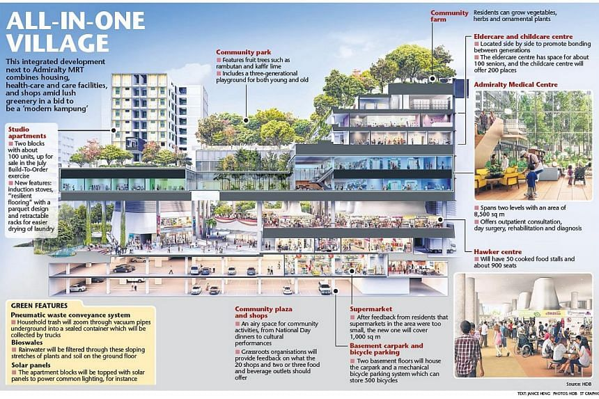 To be completed in 2017, the all-in-one Kampung Admiralty includes two blocks of Housing Board studio apartments, centres for medicine, childcare and eldercare, and shops. -- ST GRAPHICS