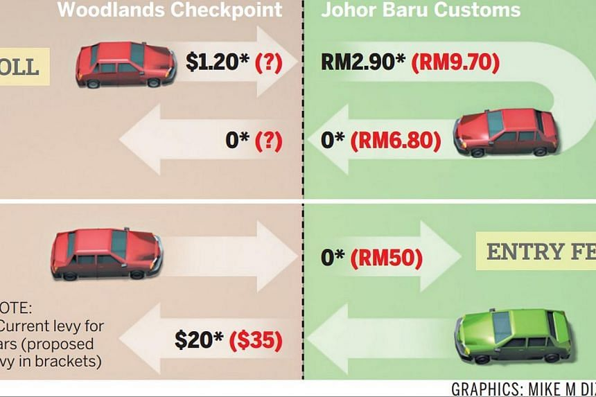 If the reports are true, drivers of private vehicles going from Singapore to Malaysia via the Causeway would soon have to pay a toll of RM9.70 (S$3.80), more than thrice the RM2.90 now. -- ST GRAPHICS: MIKE DIZON