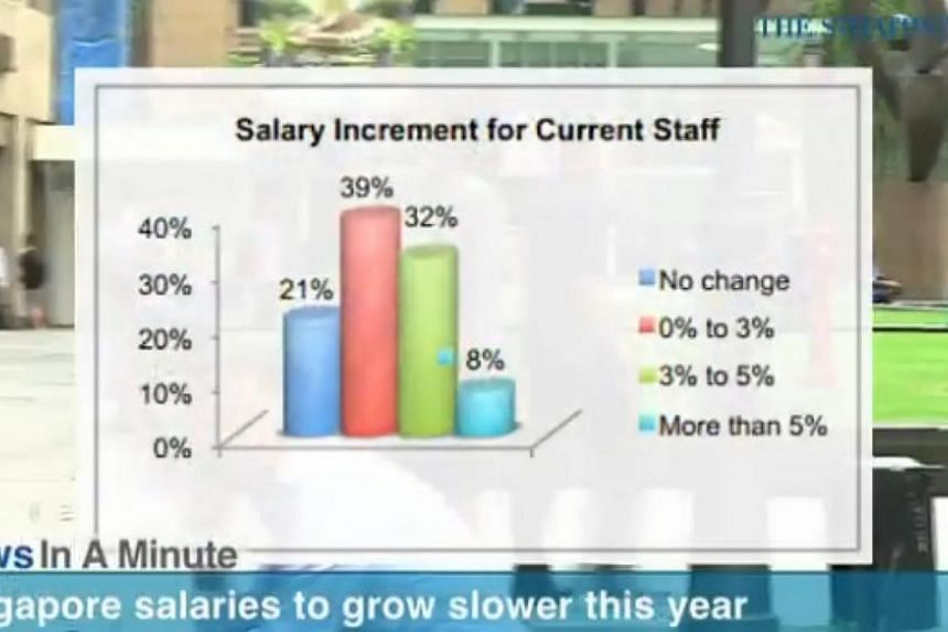 In today's News In A Minute, we look at salaries to growing slower this year with 6 in 10 workers receiving no salary increment or an increase of no more than 3 per cent. -- PHOTO: RAZORTV SCREENGRAB