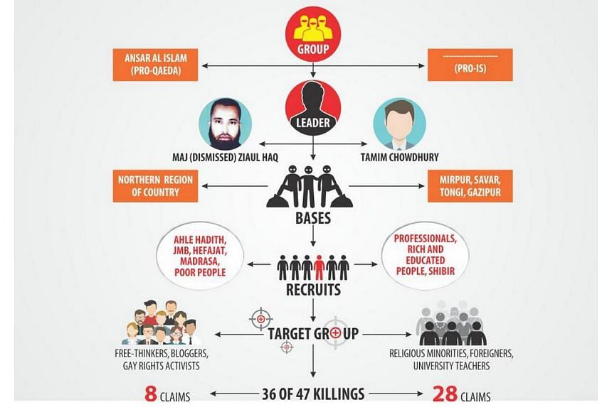 An infographic of the 2 militant groups that are growing in Bangladesh.