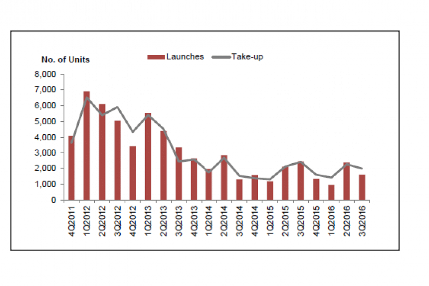 Number of private housing units launched and sold by developers (excluding ECs).