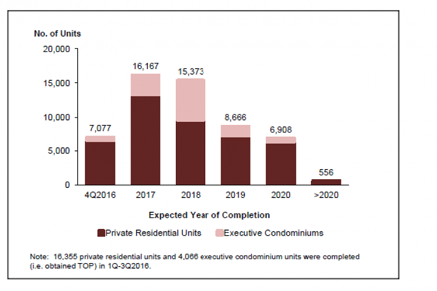 Pipeline supply of private residential units and ECs by expected year of completion.