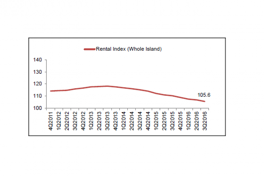 Rental Index of private residential properties.