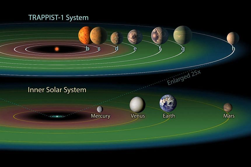 The seven planets that orbit the star named Trappist-1, in order of their distance from the star, compared to Earth's solar system.