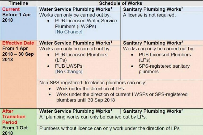 A table outlining the regulatory revisions in PUB's new Licensed Plumbers scheme.