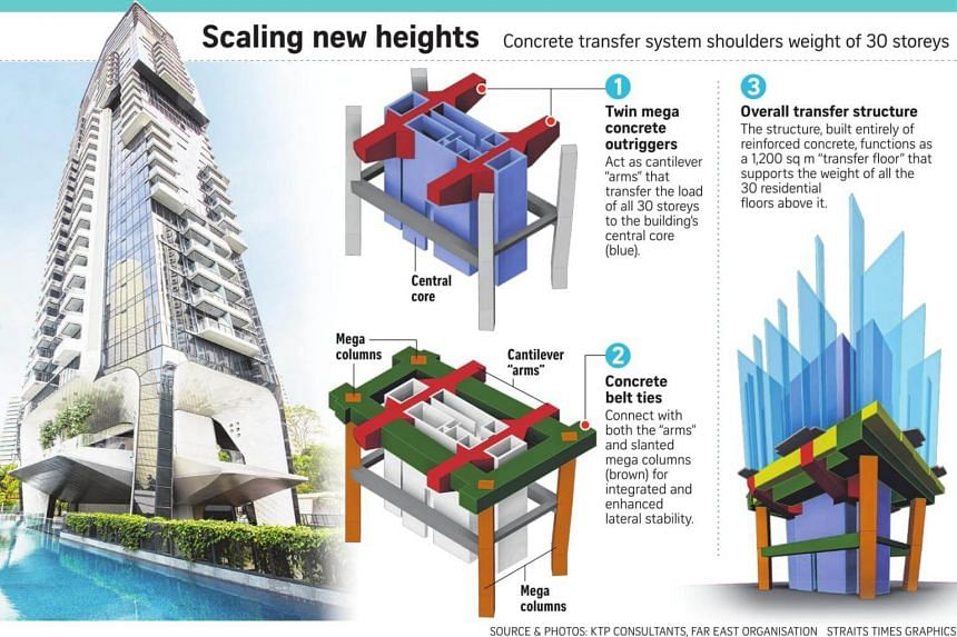 """The design of The Scotts Tower with the elevated floor plate frees up space on the lower storeys for an """"open view"""", and room for residents to move around."""