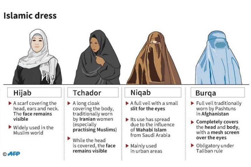 A graphic showing the Islamic dress code in different regions.