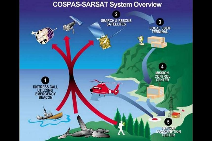 Singapore's adoption of the MEOSAR ground system is an initiative under the the Cospas-Sarsat programme (above), an international satellite-based programme.